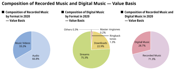 The Recording Industry Association of Japan Reports 9% Decline in 2020